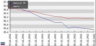 Vývoj cen pohonných hmot