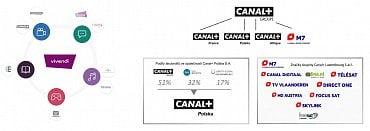 Základní přehled korporátního uspořádání skupin Vivendi aCanal+ (zmateriálů Vivendi zpracoval autor)