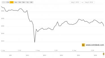 Vývoj bitcoinového indexu Coindesk před a po krádeži