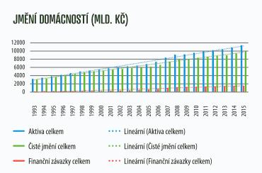 Jmění, majetek českých domácností (1993-2015).
