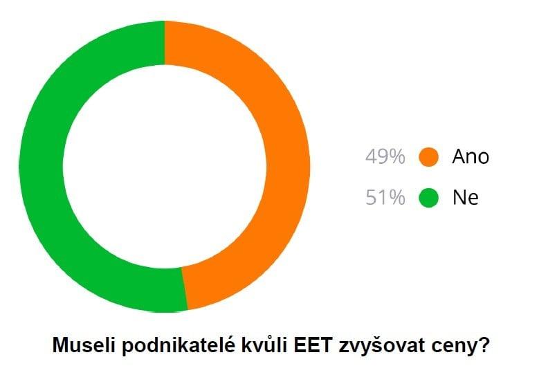 Negativní dopady zavedení EET