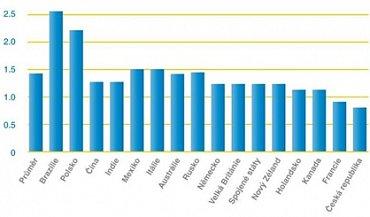 Počet vypovězených smluv za rok v souvislosti s nespokojeností se zákaznickým servisem