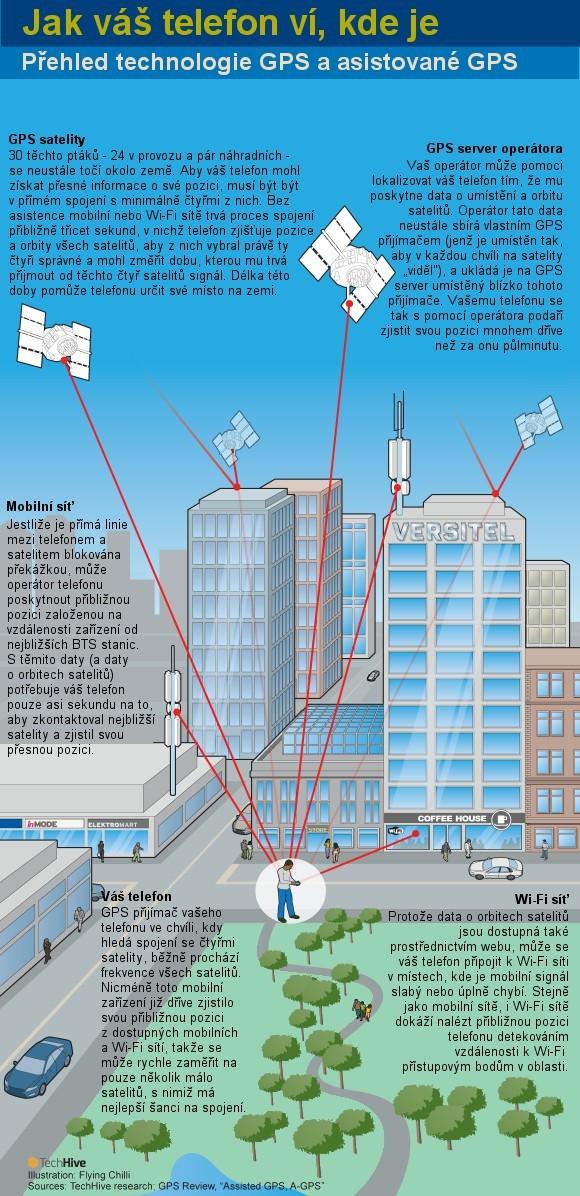 GPS technologie infografika - jak funguje GPS