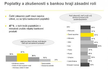 Důvěra v banky