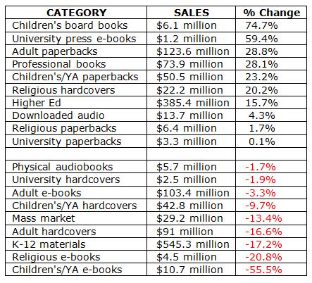 E-knihy a knihy v USA, 2015 vs 2014, první polovina roku
