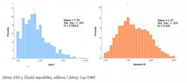 Histogramy součtového indexu škály depresivity CES-D 8 (1 = malý sklon k depresivitě, 4 = velký) – srovnání mezi obecnou českou populací z roku 2014 (vlevo) a českými VŠ studenty z 2020 (vpravo)