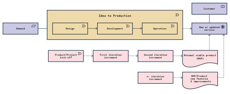 Produkční schema