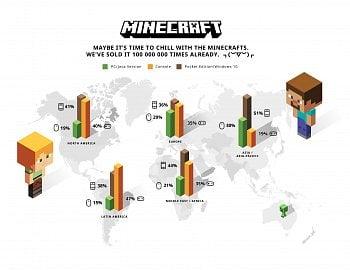 Prodeje Minecraftu, rozdělení na platformy a kontinenty
