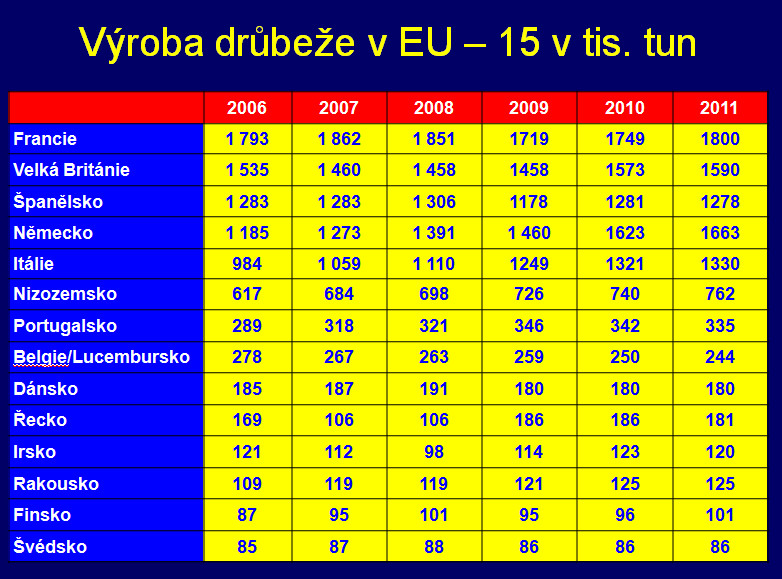 V Česku se hojně cpeme brazilskými a polskými kuřaty