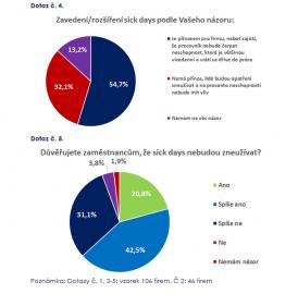 Průzkum české firmy nabízející sick days