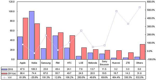 Předpověď počtu dodaných smartphonů top 10 výrobců v roce 2011