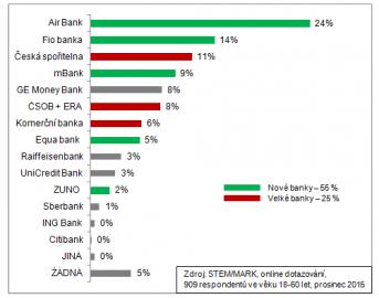 Jakou banku byste si vybrali, kdybyste si dnes znovu otevírali běžný účet?
