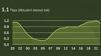 NIX.CZ graf