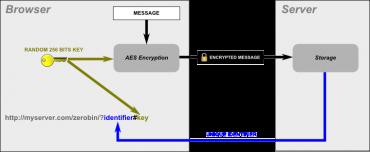 Jak obvykle funguje šifrování, schéma od ZeroBinu