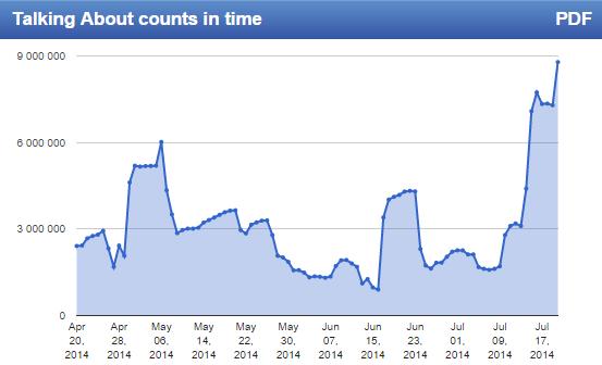 Aktivita fanoušků na Stránce Shakiry. Prolomení 100 milionů samozřejmě přineslo významný růst. (Zdroj: www.zoomsphere.com)