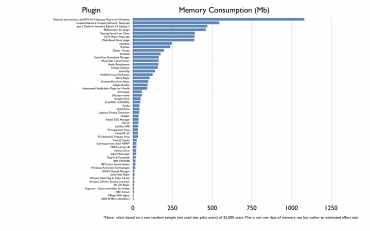 Mozilla plánuje sledovat spotřebu paměti jednotlivých plug-inů ve Firefoxu