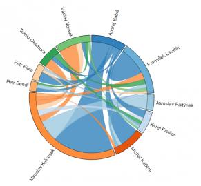 Grafy ukazují analýzu proslovů v Poslanecké sněmovně v současném volebním období. Na vizualizaci je možné najít deset nejčastěji hovořících a zmiňovaných poslanců a jak o sobě vzájemně mluví.