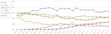 Podíl mobilních operačních systémů na brouzdání po Internetu