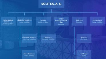 Aktuální struktura IT holdingu Solitea