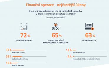 Jaké finanční operace přes mobil děláme nejčastěji?