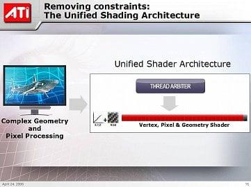 ATI - unifikované shadery