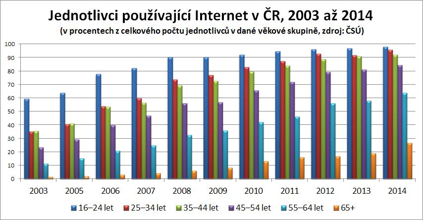 Průměrný věk připojení