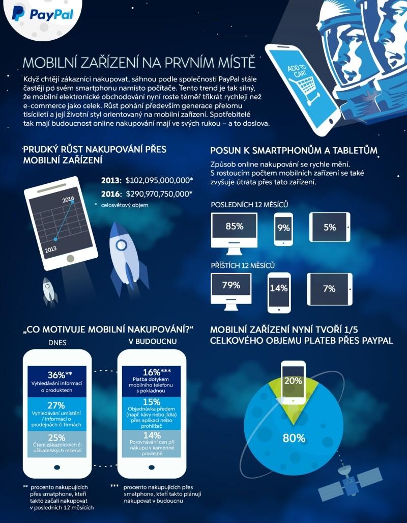 mobilní nakupování on-line - infografika