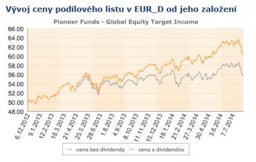 LU0830747449. Vývoj ceny podílových jednotek fondu od založení.