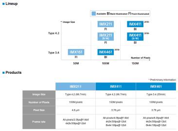 Roadmapa Sony CMOS snímačů