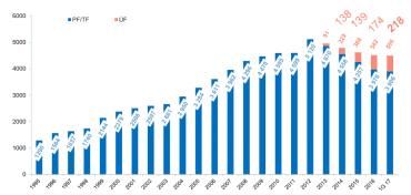 Vývoj počtu účastníků penzijního spoření v letech 1995 - 2017.