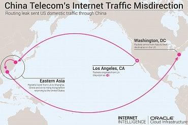 Jak přes China Telecom tekla data z USA do Číny