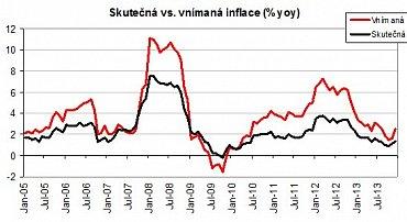 Graf měřené a vnímané inflace