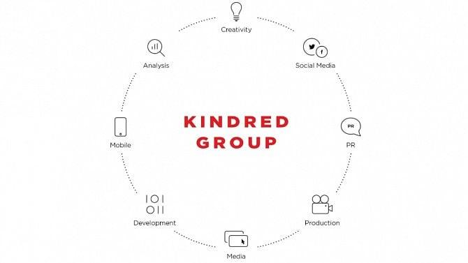[aktualita] Komunikační agentura Publicis Groupe kupuje digitální skupinu Kindred Group