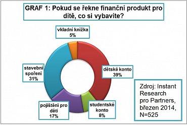 Průzkum: Co jsou finanční produkty pro děti?