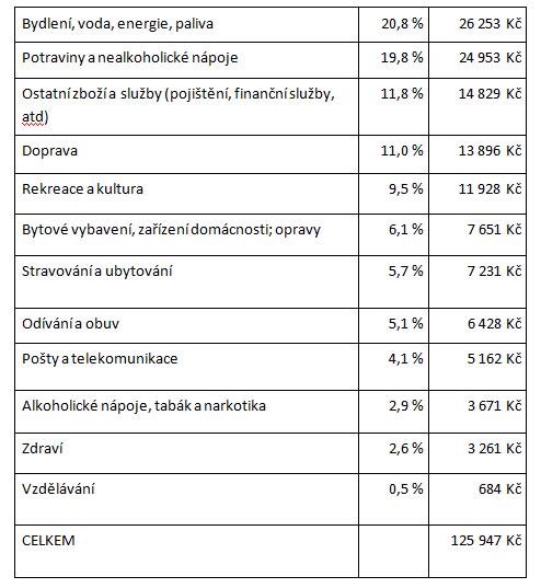Nejrychlejší půjčka bez 1 kč před výplatou