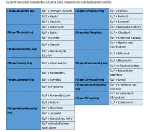 Finanční správa od ledna 2020 optimalizuje provoz 33 finančních úřadů.