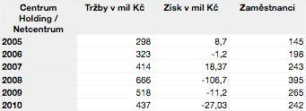 Výsledky Centrum Holdings