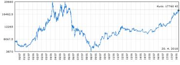 Vývoj ceny akcií Philip Morris ČR v letech 2000 – 2018.