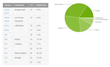 Podíly jednotlivých verzí Androidu