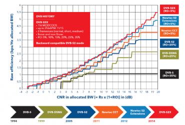 Také diváky satelitní televize brzy čeká kupování nových přijímačů – kvůli standardu DVB-S2X