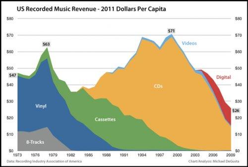 Výnosy hudebního průmyslu přepočtené na inflaci a na hlavu