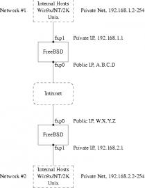 pfSense 2.3 IPSec tunnel schema