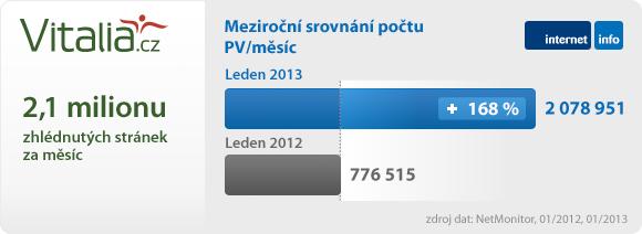 Čtenost serveru meziročně vzrostla o 168 %
