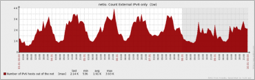 Pocet komunikujicich IPv6 adres