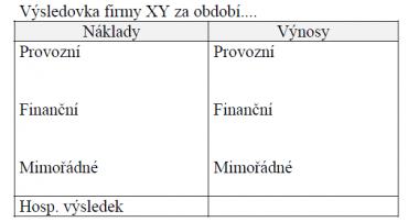 Základní rozdělení nákladů a výnosů ve výsledovce.