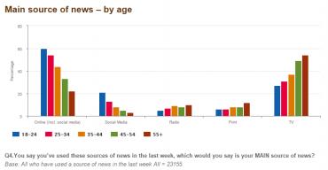 Tak to vypadá, že televize je už jenom pro výrazně starší a tisk jako zdroj zpráv už taky moc nefunguje.