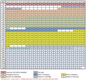 DOCSIS 3.1 v pásmu 790 – 852 MHz