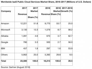 Podíl IaaS cloudů v roce 2017