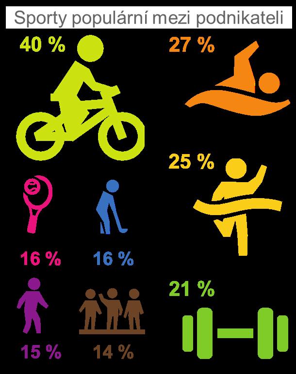 Sporty populární mezi podnikateli