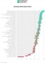 Hodnocení otravnosti jednotlivých reklamních formátů